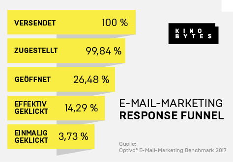Response Funnel für E-Mail-Marketing 2017